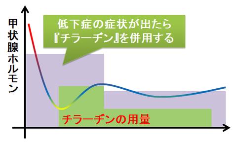 バセドウの治療~メルカゾールとチラーヂンの併用2