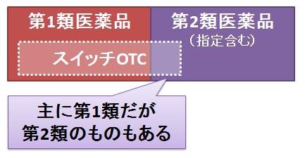 セルフメディケーション税制~スイッチOTC