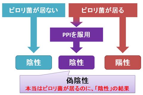 PPIと偽陰性