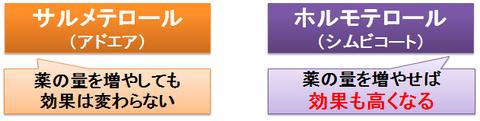 アドエアとシムビコート~β2刺激薬の違い
