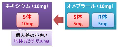 ネキシウムとオメプラールの用量設定