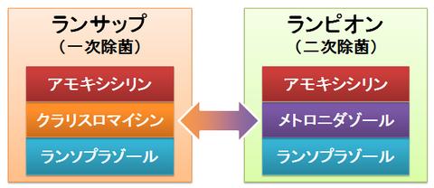 ランサップとランピオン~内容の違い3