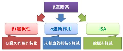 β遮断薬の進化系統
