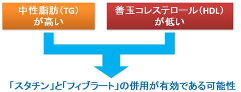 スタチンとフィブラートの併用~TGが高くHDLが低い