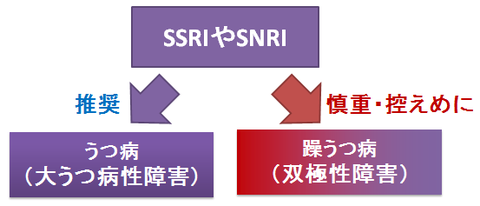 うつ病と躁うつ病~SSRIやSNRIの適応
