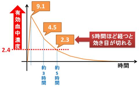 カロナールの有効血中濃度グラフ