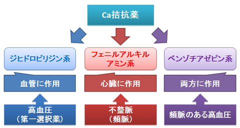 Ca拮抗薬の3系統