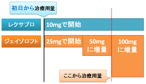 レクサプロ~初日から治療用量