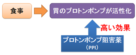 PPIを食前に飲むメリット~食事による活性化