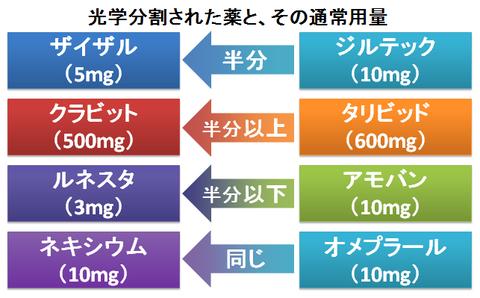 光学分割された薬と、その用量