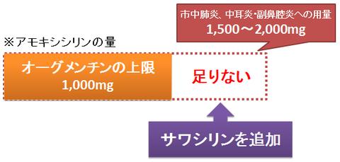 オーグメンチンとサワシリンの併用~高用量アモキシシリン