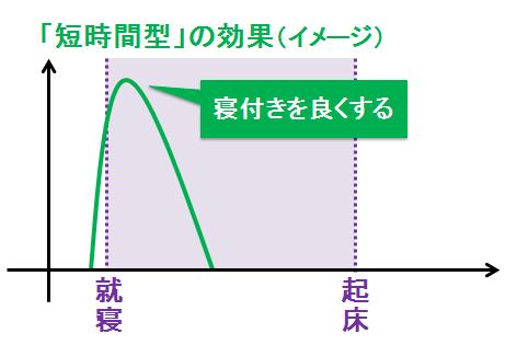 短時間型の睡眠薬のイメージ