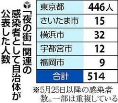 「夜の街」関連の感染者、5都県で500人超…東京が8割以上