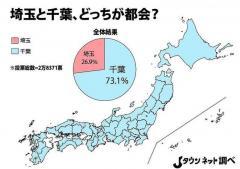 「埼玉と千葉、どっちが都会?」全国投票の結果が圧倒的すぎて笑えない