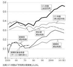日本の格差拡大が昭和末期に始まっていた証拠