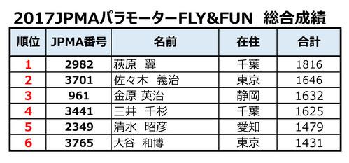 2017 FLY&FUN--