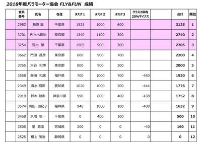 2018年度JPMA FLY&FUN result
