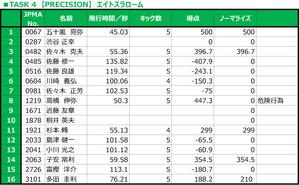 TASK 4 【PRECISION】 エイトスラローム