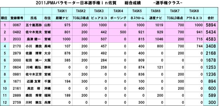 ★2011総合成績 選手権