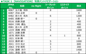 TASK 1 【NAVIGATION】 写真ハントナビゲーション