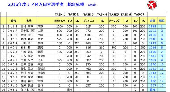 ★2016日本選手権得点result