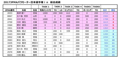 2017日本選手権総合成績