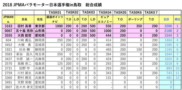 2018JPMA日本選手権result