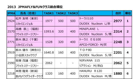 2013 JPMAFLY&FUNクラス総合順位