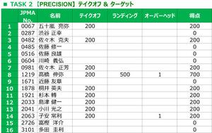 TASK 2 【PRECISION】テイクオフ & ターゲット