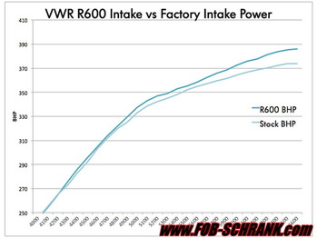 R600-Power-Curve