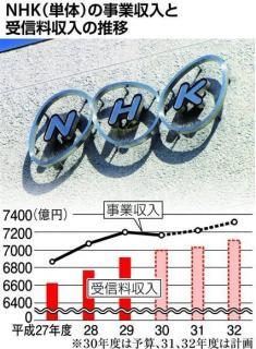 NHK、受信料新設狙う ネット同時配信…財源拡大をもくろむ