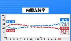 内閣支持率 上昇し59.1%に 衆参ダブル選「賛成」は3割