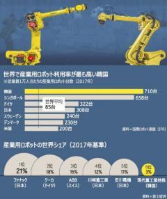 日本製ロボットに依存する韓国産業界