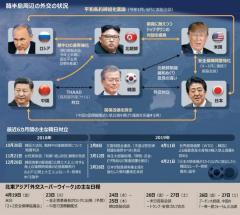 外交スーパーウイーク期間中の北東アジア、韓国だけのけ者