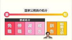 賭けマージャン辞任で「訓告」 処分甘い? 退職金「7000万円」
