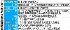 韓国TPP参加に向け日本に接触 政府、11カ国の発効優先