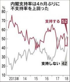 内閣支持率、10ポイント増の52% 不支持率と逆転