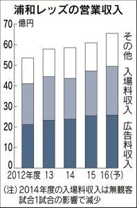 <浦和レッズ>経営は緩やかな上昇基調!アクセスの改善へ…近所の住人は東京の旧国立へ赴く方が時間がかからない