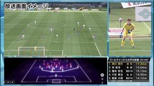 <NHK>まったく新しいサッカー中継 カメラが「キーパーだけ」追跡に絶賛の声「 ゴール裏で見てる気分!」
