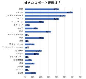 【調査】<働くアラフォー女性480人好きなスポーツ観戦は?>「サッカー」が一番人気で60%、続いて「フィギュアスケート」が51%