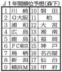 Jリーグ大予想・・・ザル守備改善で川崎フロンターレが頂点に!第1回東スポ森下記者