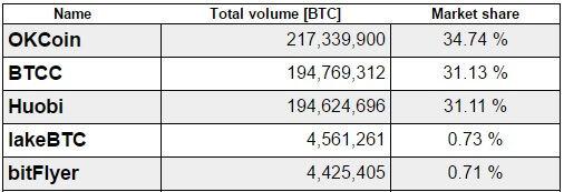 bitcoin-share