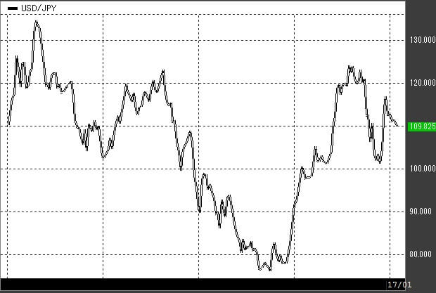 usdjpy-chart