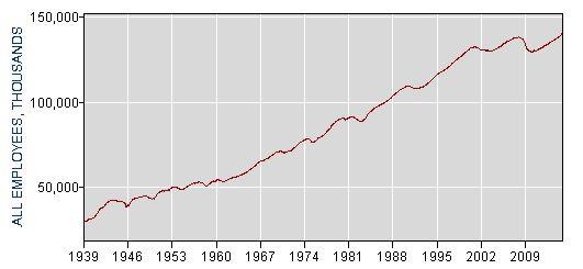米国雇用者数