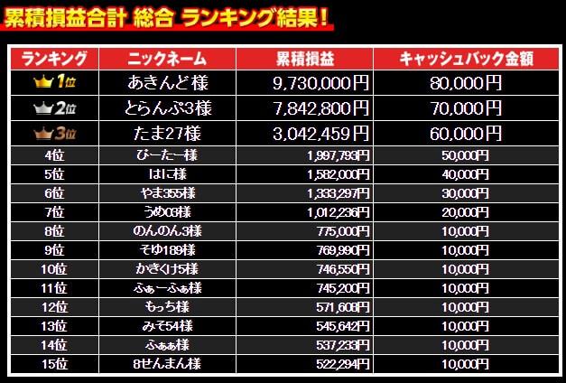 lionfx-ranking