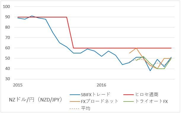 nzdjpy-swap-2-201611