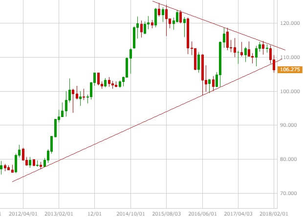 usdjpy-monthly-chart
