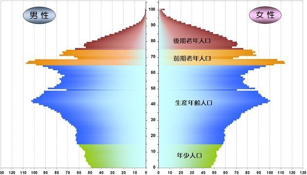 population-2015