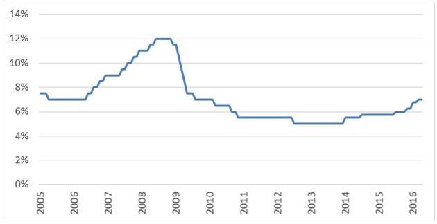 南ア政策金利2005-2016