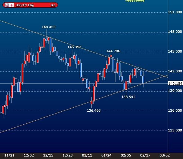 gbpjpy-daily-chart